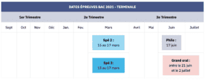 bac 2021 dates clefs